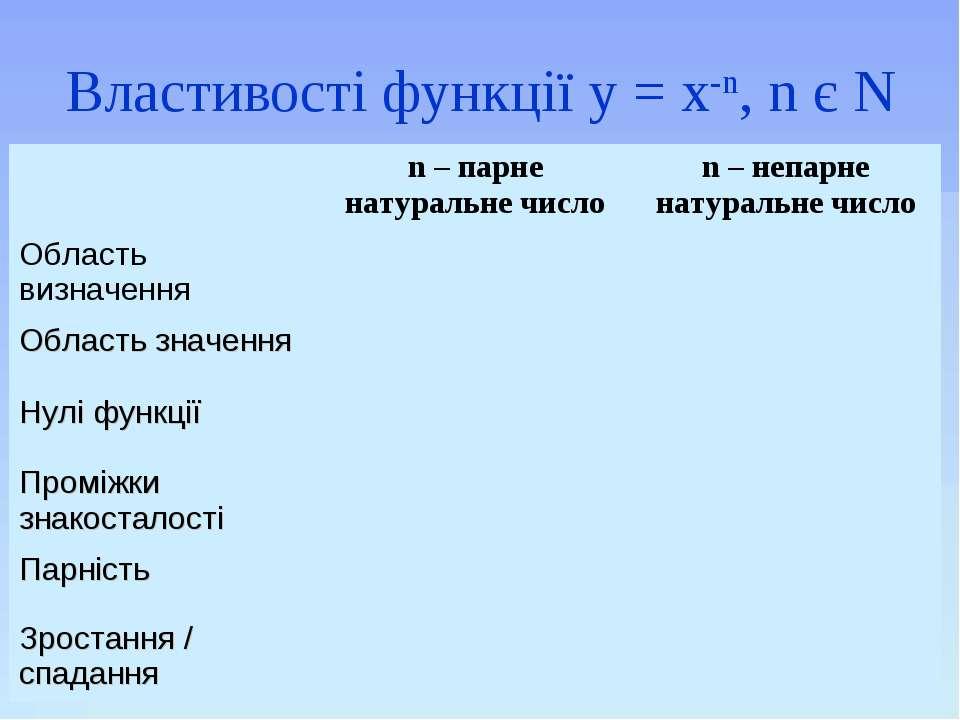 Властивості функції у = х-n, n є N