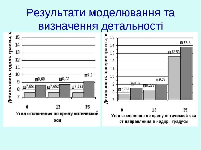 Результати моделювання та визначення детальності