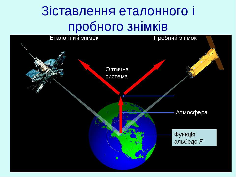 Зіставлення еталонного і пробного знімків Функція альбедо F Атмосфера Оптична...