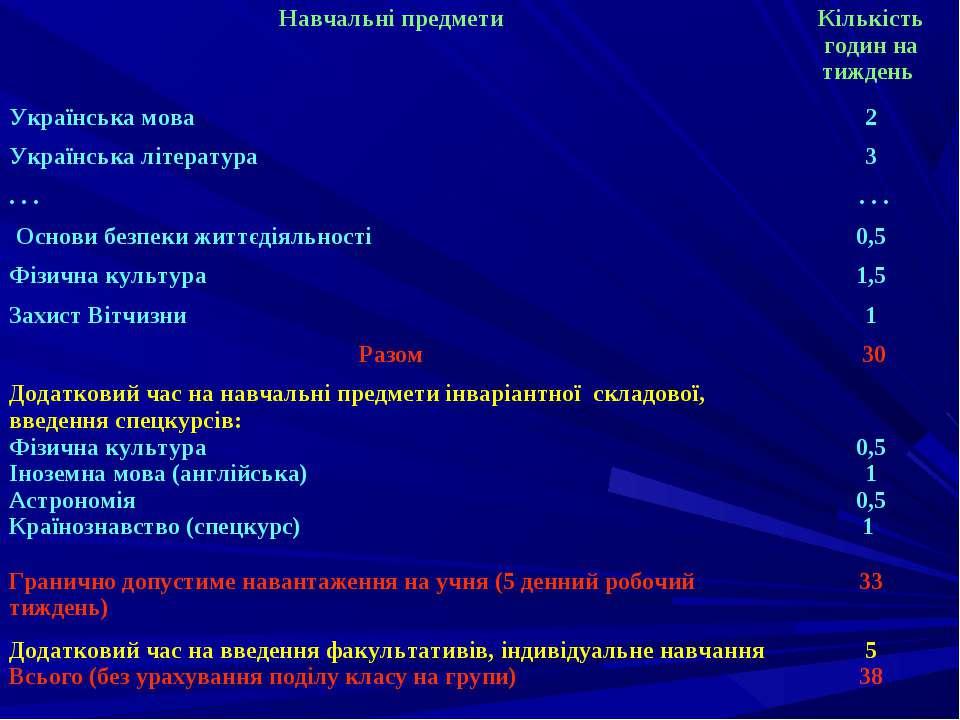 Навчальні предмети Кількість годин на тиждень Українська мова 2 Українська лі...
