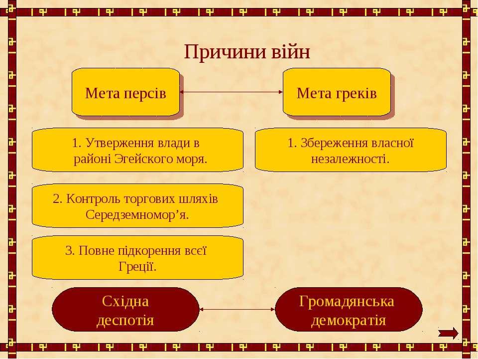 Причини війн Мета персів Мета греків 1. Утверження влади в районі Эгейского м...