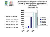 Використання бюджетних коштів на участь у міжнародних туристичних виставках 2...