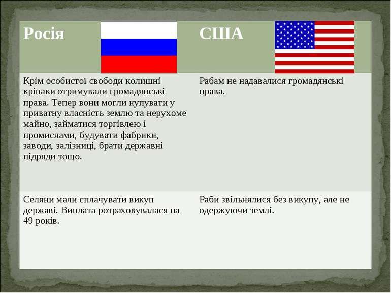 Росія США Крім особистої свободи колишні кріпаки отримували громадянські прав...
