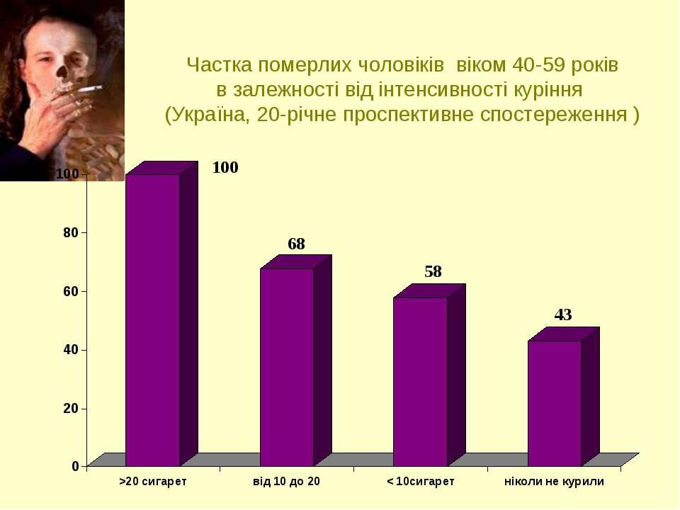 Частка померлих чоловіків віком 40-59 років в залежності від інтенсивності ку...
