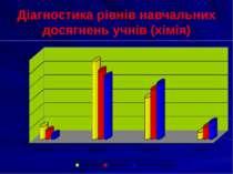 Діагностика рівнів навчальних досягнень учнів (хімія)