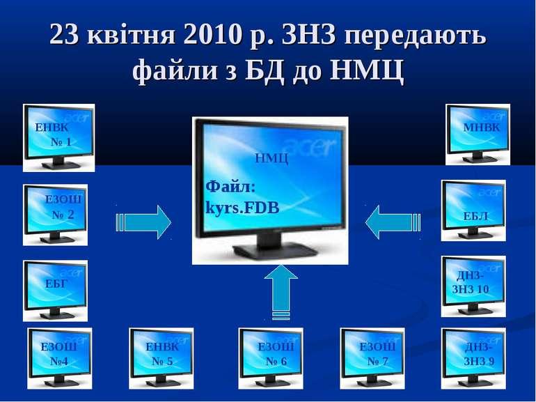 23 квітня 2010 р. ЗНЗ передають файли з БД до НМЦ ЕНВК № 1 ЕЗОШ № 2 ЕБГ ЕЗОШ ...