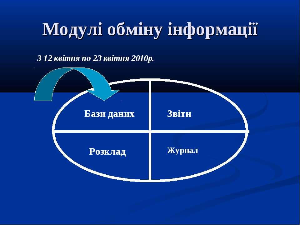 Модулі обміну інформації Бази даних Звіти Розклад Журнал З 12 квітня по 23 кв...