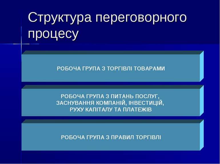 Структура переговорного процесу РОБОЧА ГРУПА З ТОРГІВЛІ ТОВАРАМИ РОБОЧА ГРУПА...