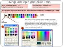 Вибір кольорів для ліній і тла Колірна палітра Колір малювання Колір тла Якщо...