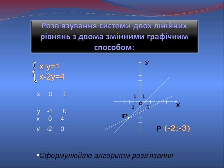 P Сформулюйте алгоритм розв'язання х 0 1 у -1 0 х 0 4 у -2 0