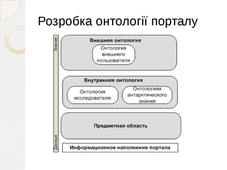 Розробка онтології порталу Каждый портал знаний может иметь иерархическую или...