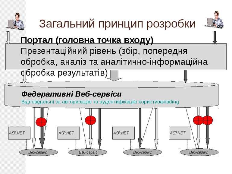 Загальний принцип розробки Портал (головна точка входу) Презентаційний рівень...