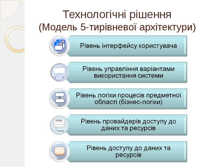 Технологічні рішення (Модель 5-тирівневої архітектури)