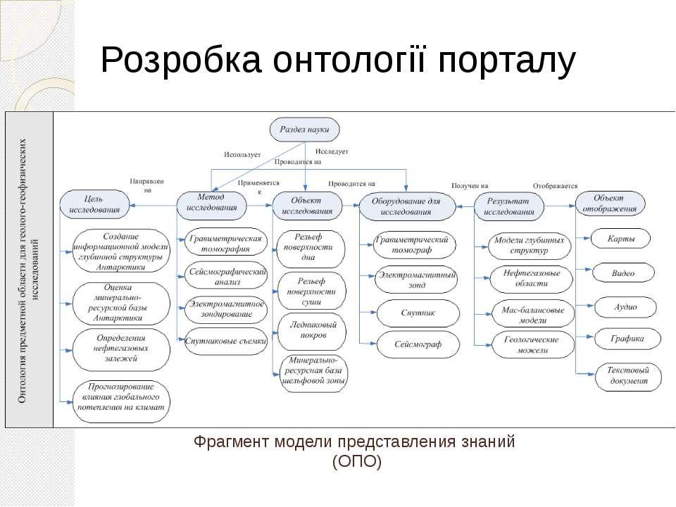 Фрагмент модели представления знаний (ОПО) Розробка онтології порталу
