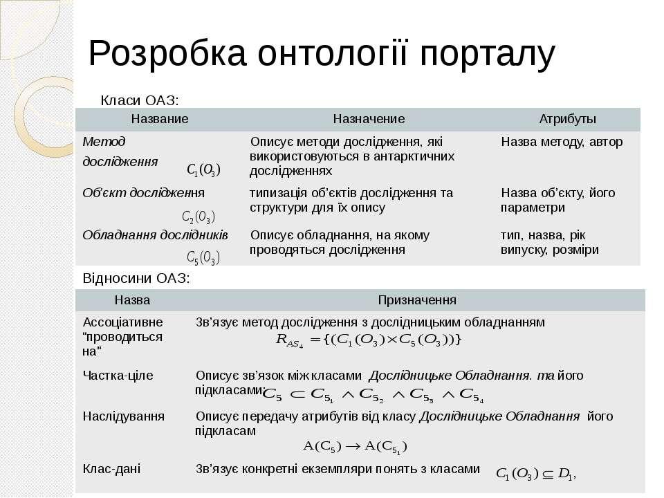 Класи ОАЗ: Відносини ОАЗ: Розробка онтології порталу Название Назначение Атри...