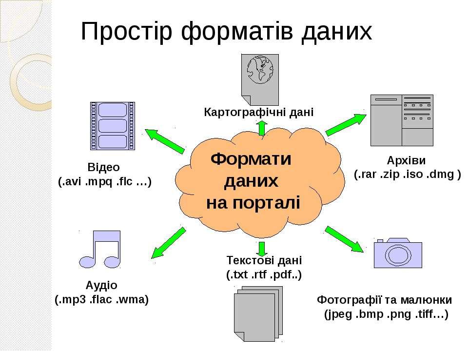 Простір форматів даних Формати даних на порталі Відео (.avi .mpq .flc …) Ауді...