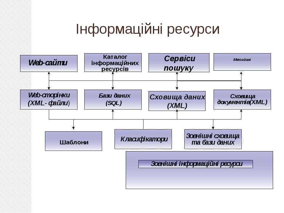 Інформаційні ресурси
