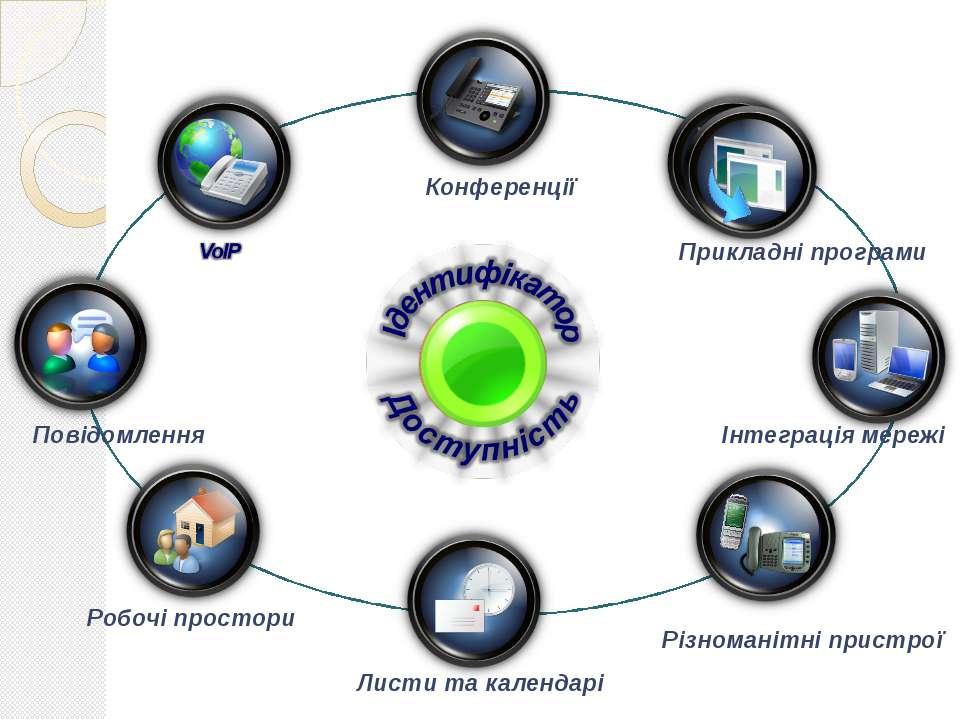 Конференції Прикладні програми Інтеграція мережі Різноманітні пристрої Листи ...