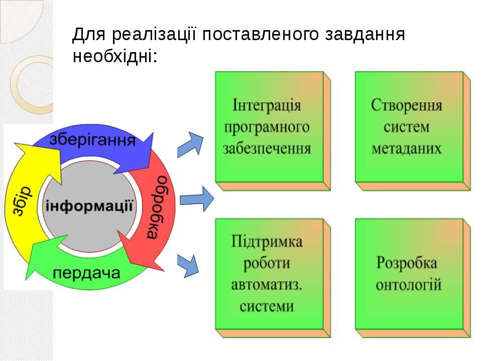 Для реалізації поставленого завдання необхідні: