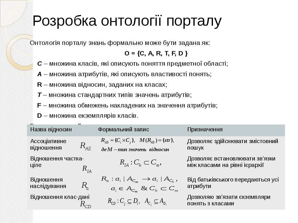 Онтологія порталу знань формально може бути задана як: O = {C, A, R, T, F, D ...