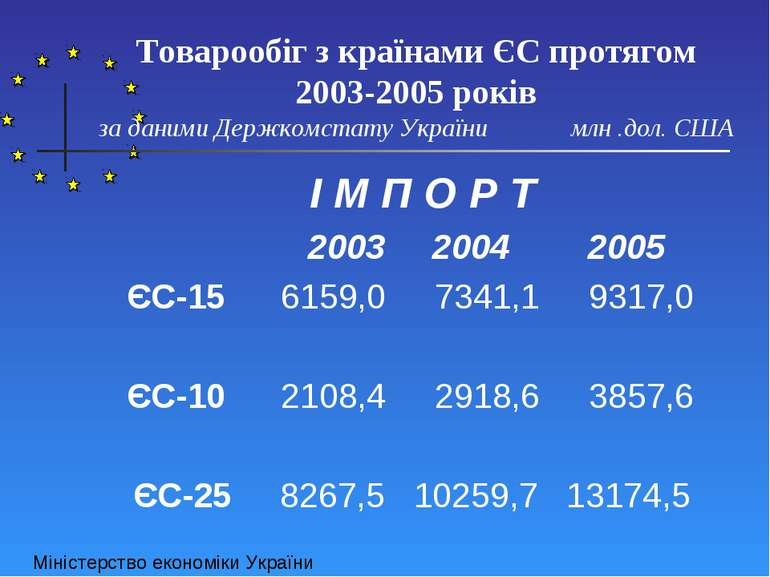 Товарообіг з країнами ЄС протягом 2003-2005 років за даними Держкомстату Укра...