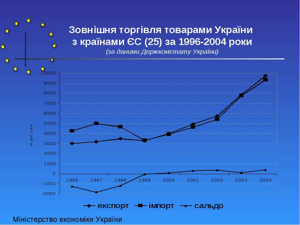 Зовнішня торгівля товарами України з країнами ЄС (25) за 1996-2004 роки (за д...