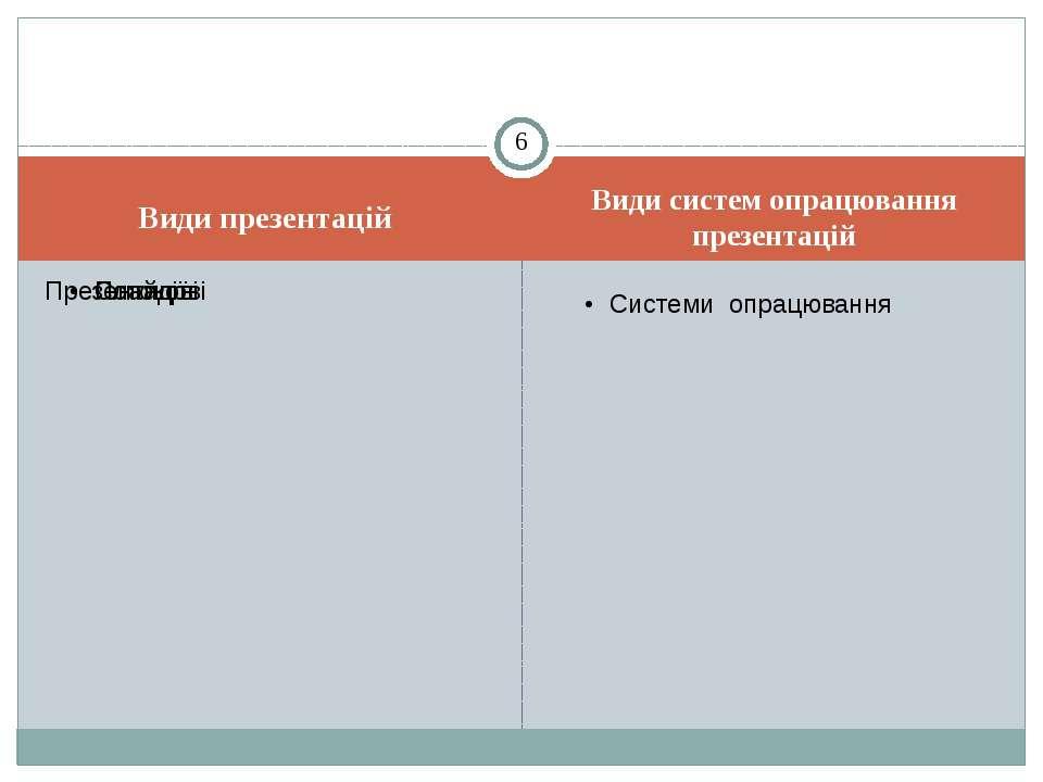 Види презентацій Види систем опрацювання презентацій