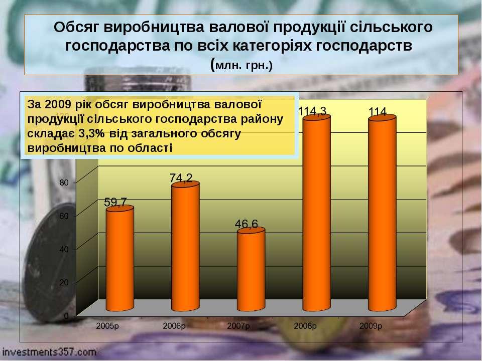Обсяг виробництва валової продукції сільського господарства по всіх категорія...