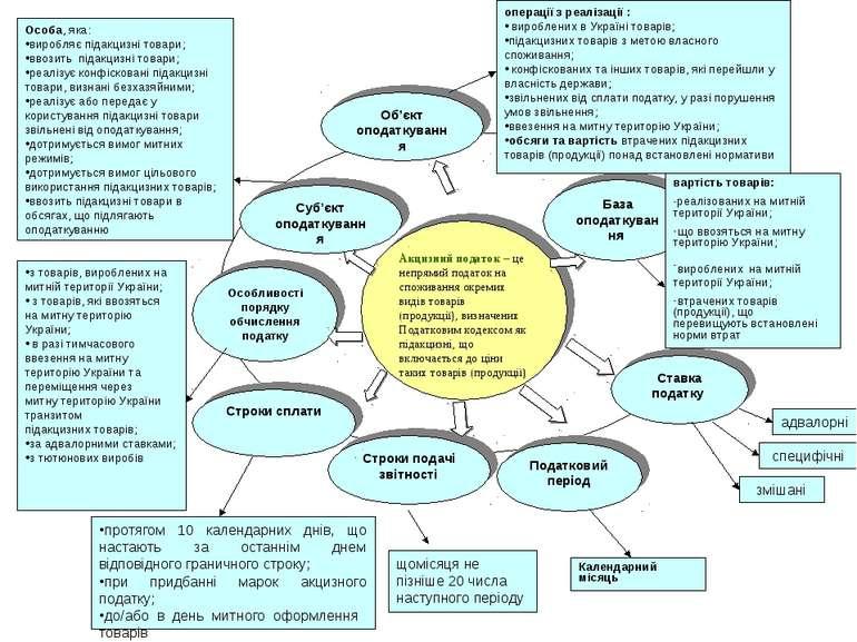 Акцизний податок – це непрямий податок на споживання окремих видів товарів (п...