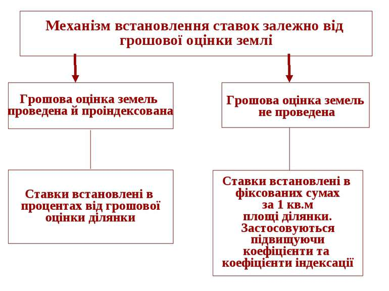 Механізм встановлення ставок залежно від грошової оцінки землі Грошова оцінка...