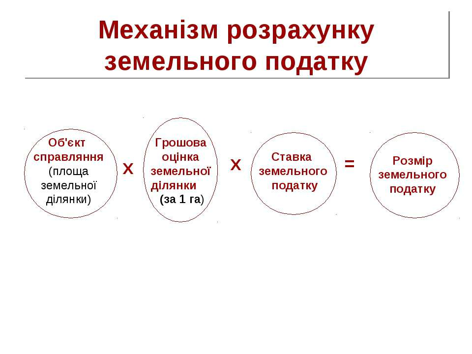Механізм розрахунку земельного податку Об'єкт справляння (площа земельної діл...