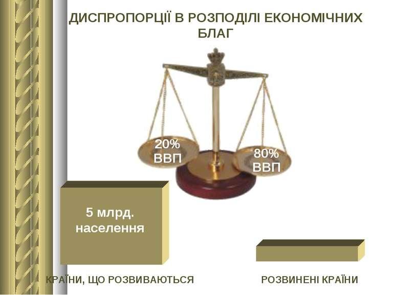 20% ВВП 80% ВВП ДИСПРОПОРЦІЇ В РОЗПОДІЛІ ЕКОНОМІЧНИХ БЛАГ 5 млрд. населення 1...