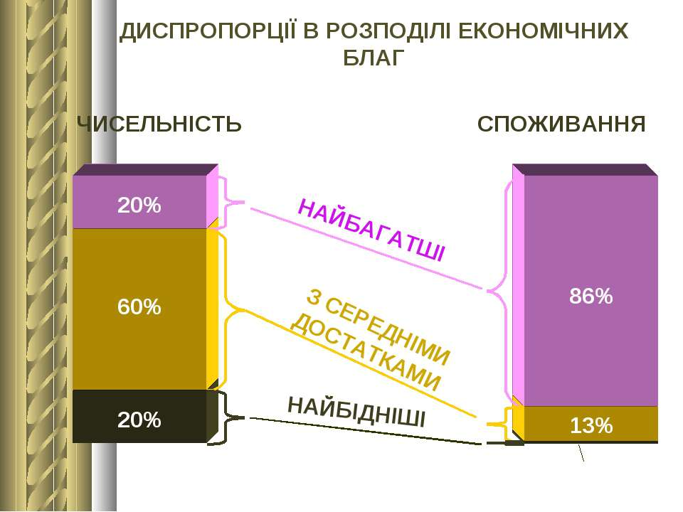ДИСПРОПОРЦІЇ В РОЗПОДІЛІ ЕКОНОМІЧНИХ БЛАГ 20% 60% 20% 86% 13% 1% НАЙБАГАТШІ З...