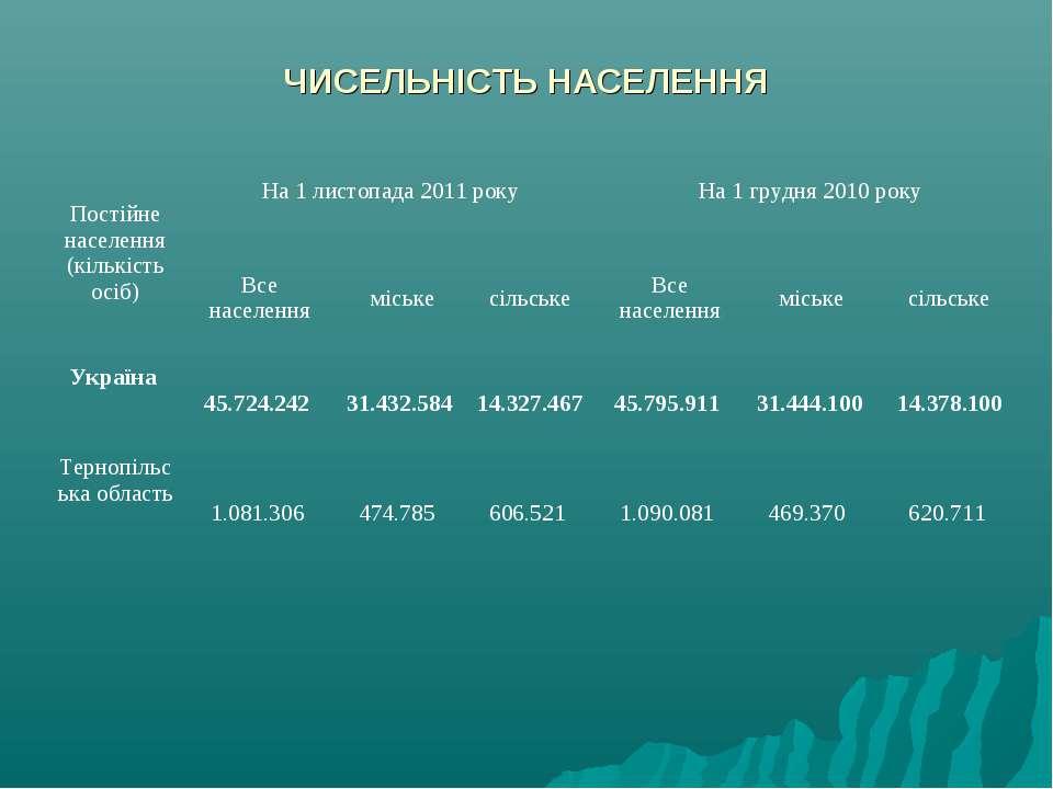 ЧИСЕЛЬНІСТЬ НАСЕЛЕННЯ Постійне населення (кількість осіб) На 1 листопада 2011...