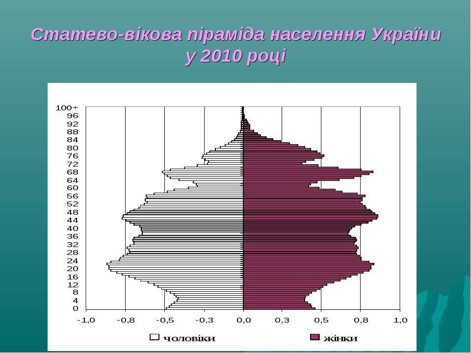 Статево-вікова піраміда населення України у 2010 році
