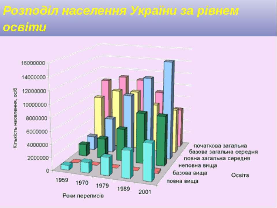 Розподіл населення України за рівнем освіти