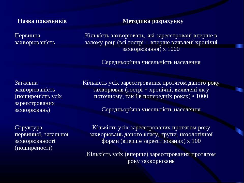 Назва показників Методика розрахунку Первинна захворюваність Кількість захвор...