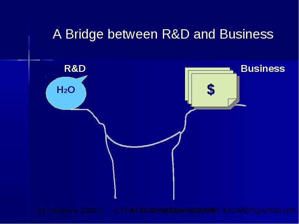 A Bridge between R&D and Business R&D Business H2O $ СТРАТЕГІЯ ПАТЕНТУВАННЯ І...