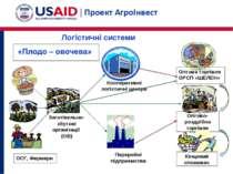 Кооперативні логістичні центри Оптово-роздрібна торгівля Переробні підприємст...