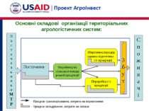 Основні складові організації територіальних агрологістичних систем: П о с т а...