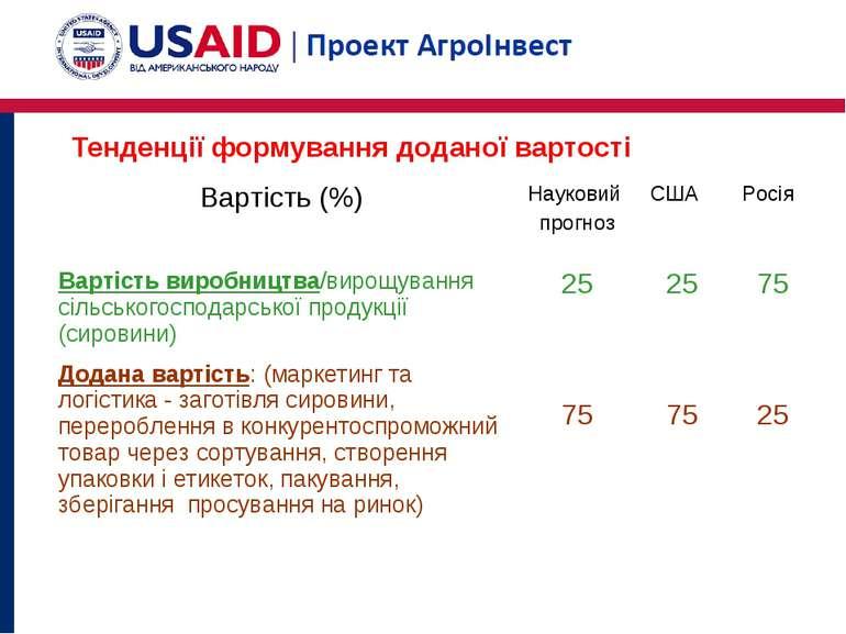 Тенденції формування доданої вартості Вартість (%) Науковий прогноз США Росія...