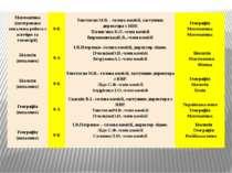 Математика (інтегрована письмова робота з алгебри та геометрії) 9-Б Товстоган...