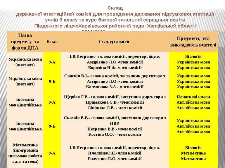 Склад державної атестаційної комісії для проведення державної підсумкової ате...