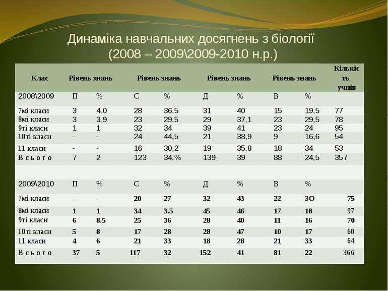 Динаміка навчальних досягнень з біології (2008 – 2009\2009-2010 н.р.) Клас Рі...