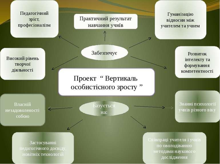 """Проект """" Вертикаль особистісного зросту """" Забезпечує Базується на: Педагогічн..."""