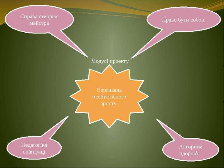 Право бути собою Справа створює майстра Алгоритм здоров'я Модулі проекту Педа...