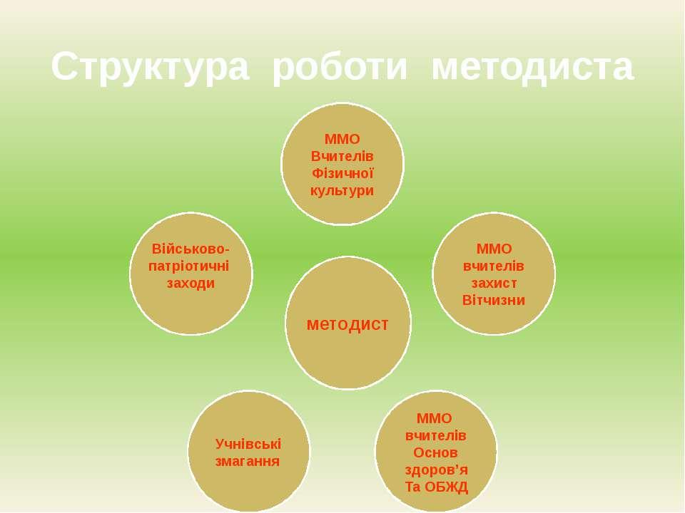 Структура роботи методиста