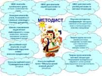 ММО вчителів суспільного циклу (історія, правознавство, етика) Конкурси вчите...