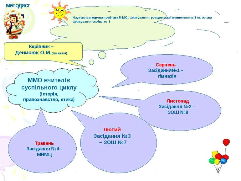 ММО вчителів суспільного циклу (історія, правознавство, етика) Науково-методи...