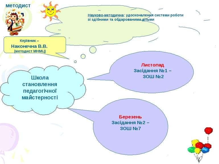 Школа становлення педагогічної майстерності методист Березень Засідання №2 – ...